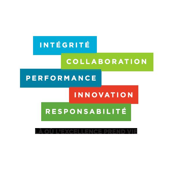 Intégrité, Collaboration, Performance, Innovation, Responsabilité