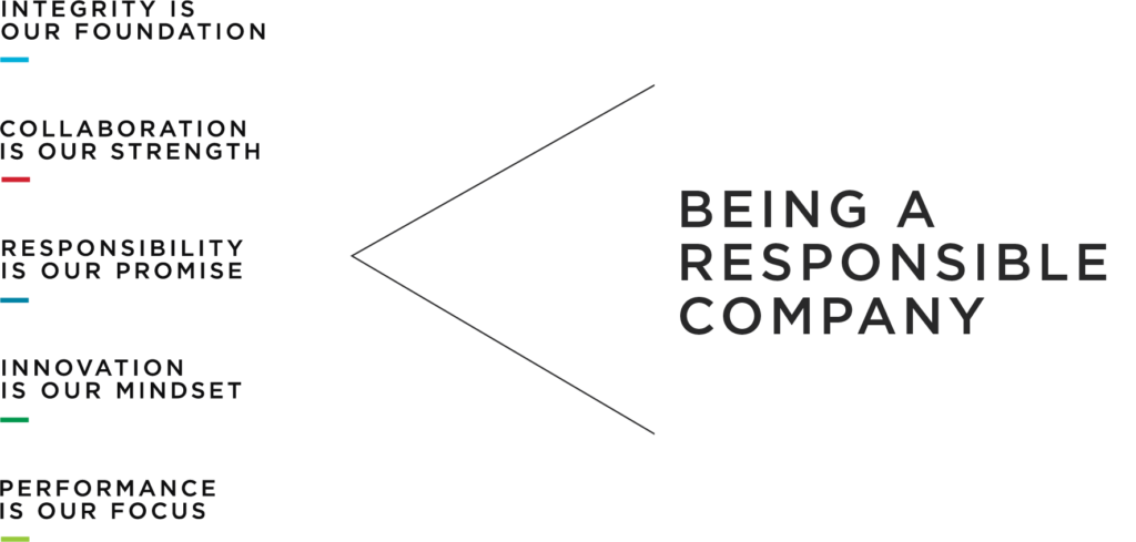Being a Responsible Company - Values